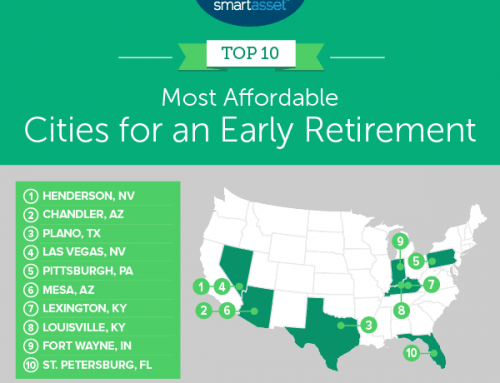 #1 in the nation for most affordable cities for early retirement